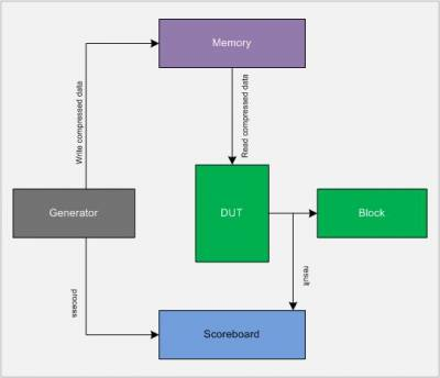 systemverilog tutorial for beginners