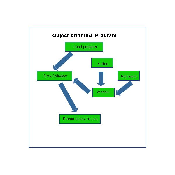 object oriented programming tutorial