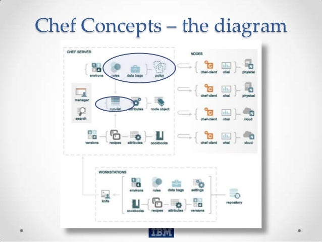 chef configuration management tutorial